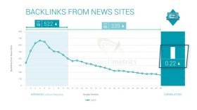 SEO Factor 36  Source links from News sites